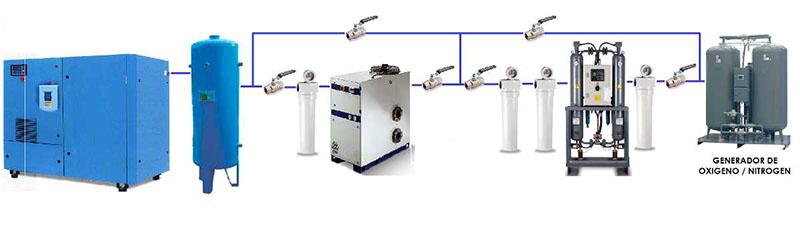 Instalación de generadores