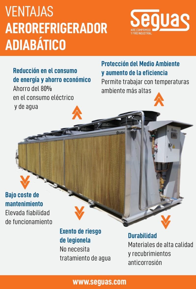 Aerorefrigerador Adiabatico