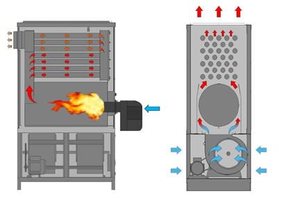 Generadores de Calor