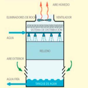 funcionamiento torre refrigeracion