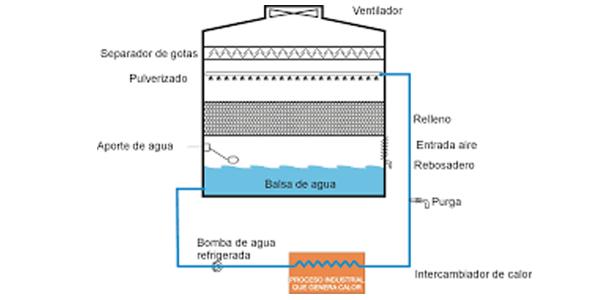 elementos torres refrigeracion