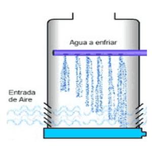 torre de refrigeracion atmosferica