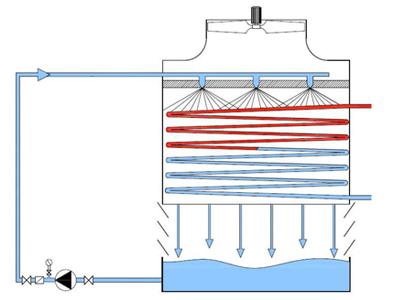 torre refrigeracion circuito cerrado