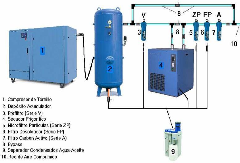 Esquema instalación aire comprimido