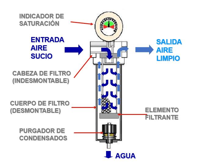 filtros aire comprimido