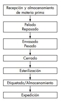 proceso elaboración de conservas
