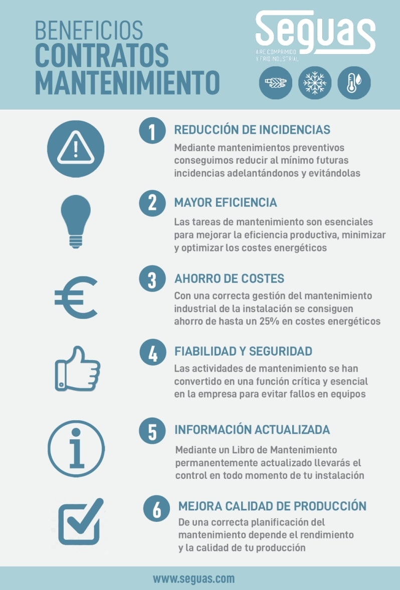 Mantenimiento preventivo industrial