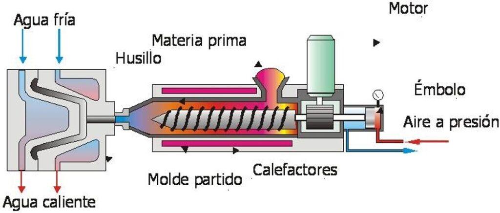 Funcionamiento inyectoras de plastico